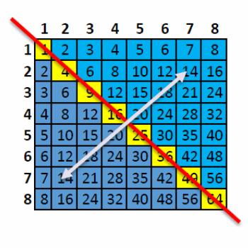 Tables de multiplication for Multiplication de 6